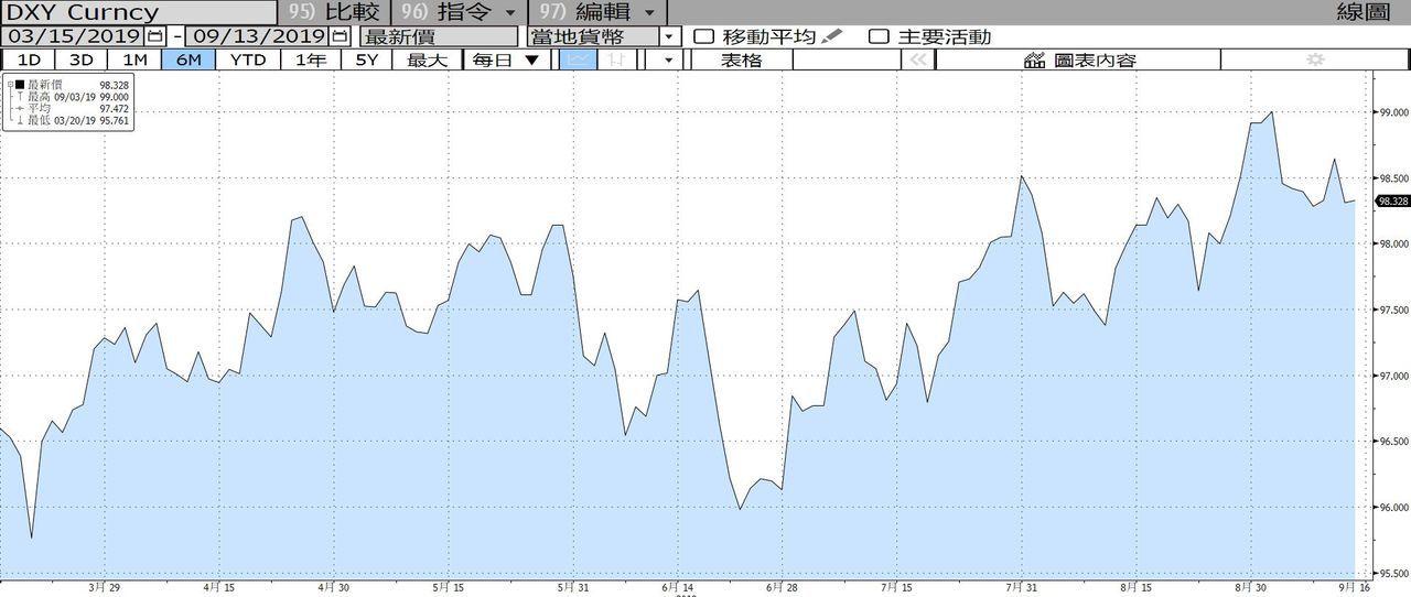美元指數近六月走勢。圖/擷自彭博