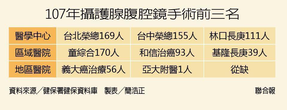 107年攝護腺患者接受腹腔鏡手術,各層級醫院前三名及施術人數資料來源/健...