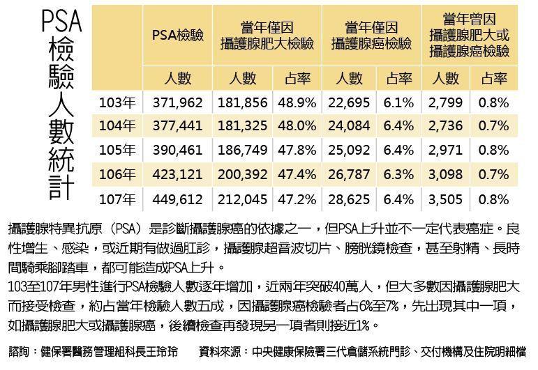 近年接受PSA檢驗人數統計 資料來源/健保署製表/元氣周報 ...