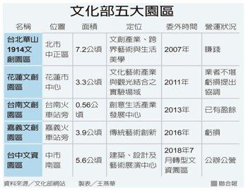 文化部五大園區 資料來源/文化部網站 製表/王燕華