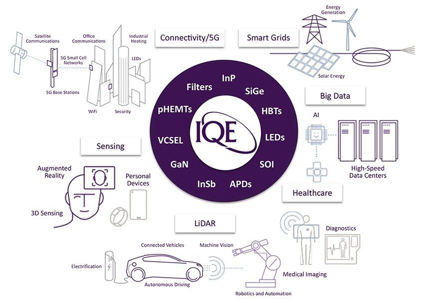 IQE擁有許多創新和領先的技術在新產品開發及導入市場扮演關鍵角色。 IQE/提供