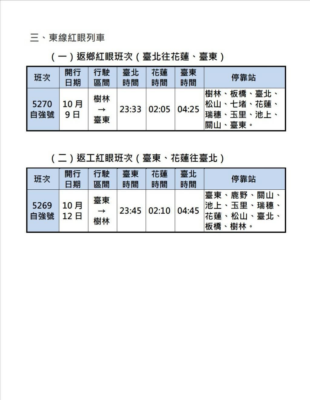 國慶連假台鐵加開班次。圖/台鐵局提供
