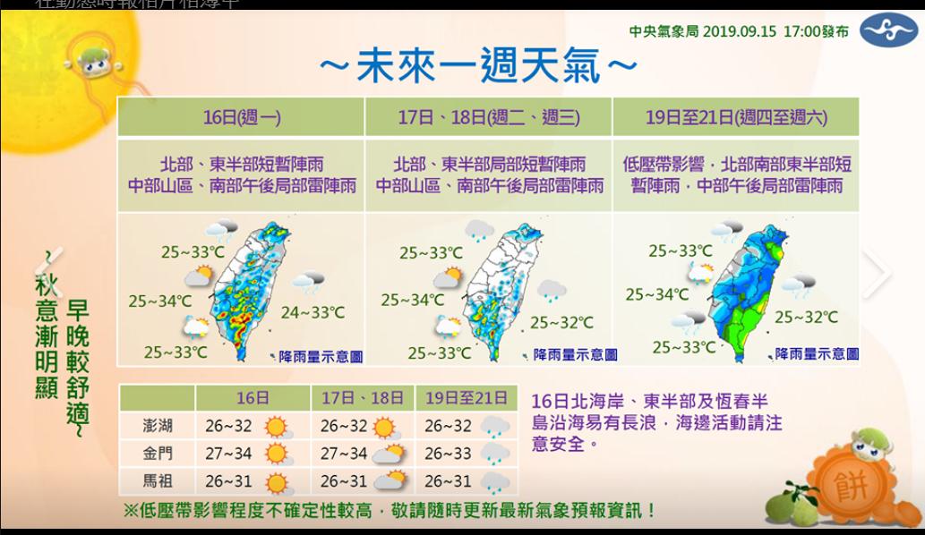 未來一周白天仍達30度以上,但早晚只有24到26度,相當舒適。圖╱氣象局提供