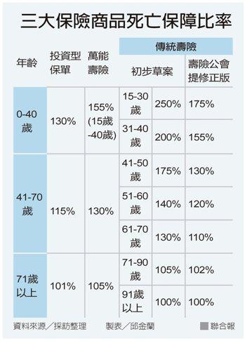 三大保險商品死亡保障比率 資料來源╱採訪整理 製表╱邱金蘭