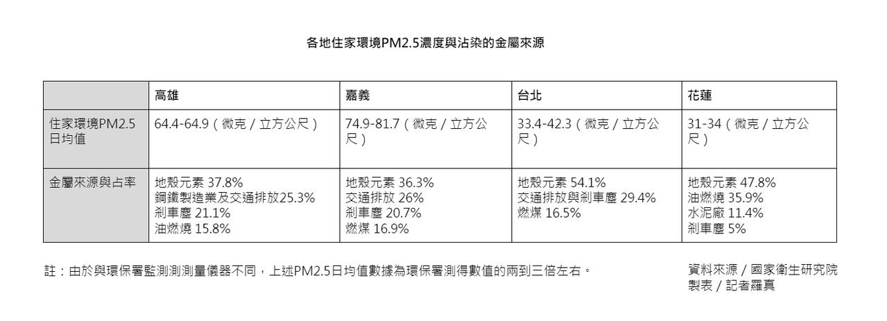 各地住家環境PM2.5濃度與沾染的金屬來源。資料來源/國家衛生研究院