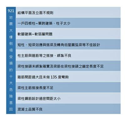資料來源/建築安全履歷協會