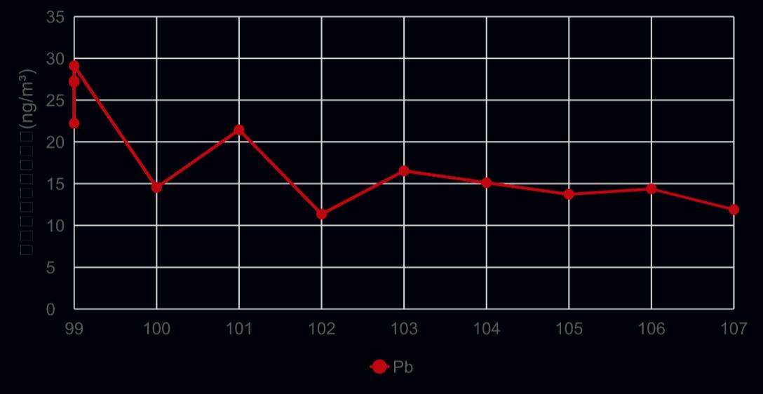 我國歷年大氣重金屬鉛(Pb)濃度監測結果。圖/環保署提供