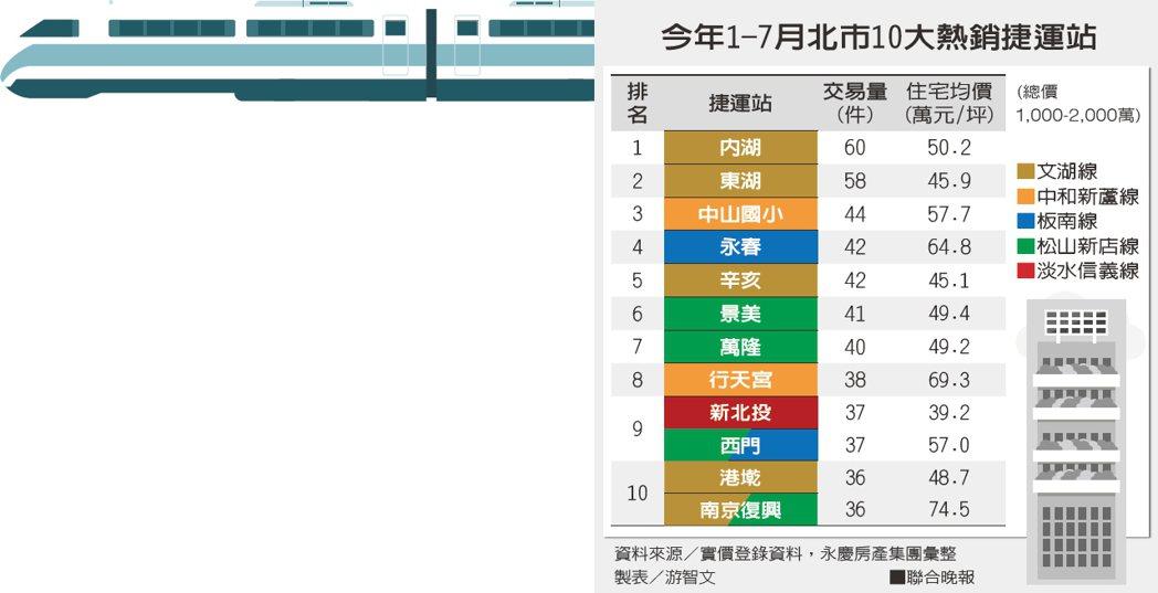 今年1-7月北市10大熱銷捷運站資料來源/實價登錄資料,永慶房產集團彙整 製...