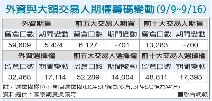 外資與大額交易人期權籌碼變動(9/9~9/16)。
