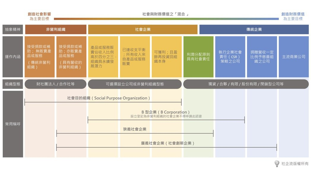 社會企業光譜。製圖:社企流