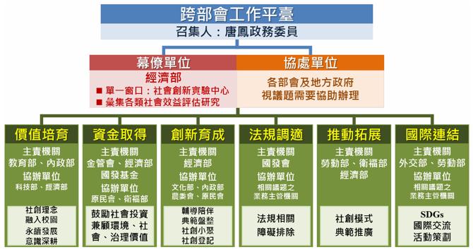 《社會創新行動方案》架構。來源:行政院