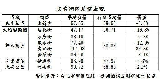 資料來源:住商不動產