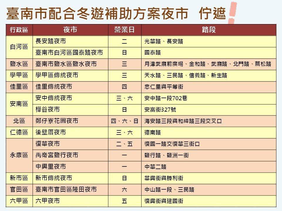 經濟部配合擴大秋冬國旅加碼補助夜市抵用券開跑,台南市有上述15處夜市適用。圖/台...