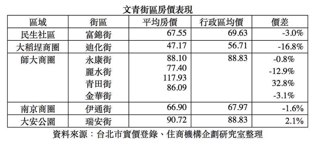 文青街區房價比較表。圖/住商機構企劃研究室提供