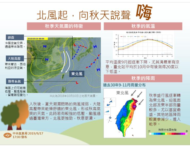 氣象局用一張圖說明秋天天氣特徵。圖/氣象局提供
