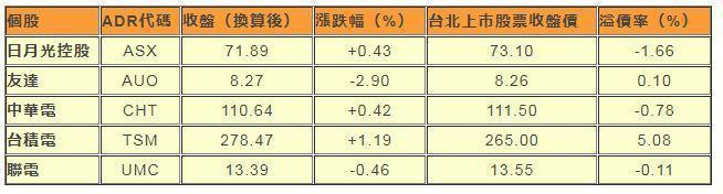 註:匯率依據紐約時間下午6:30的彭博報價 資料來源:彭博