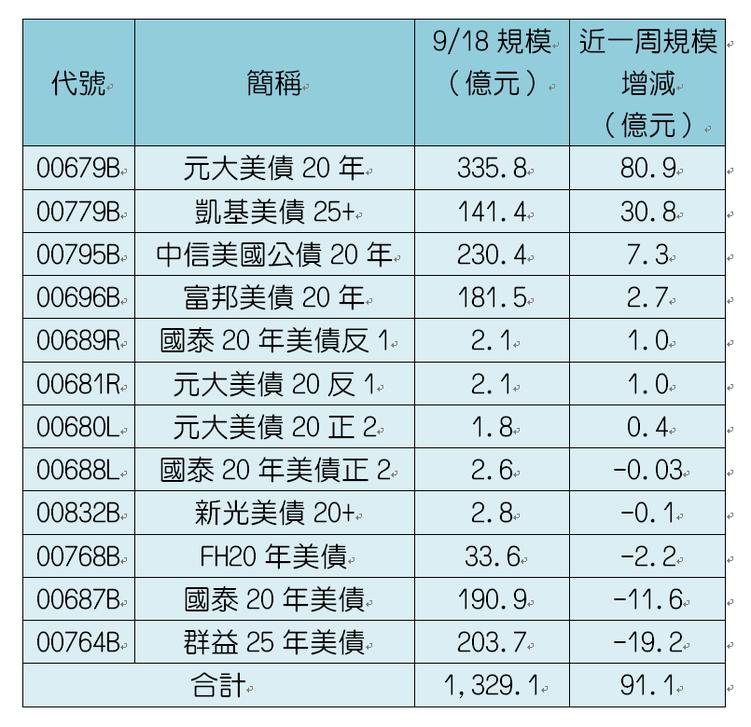 12檔長天期美債ETF規模變化。資料來源:CMoney