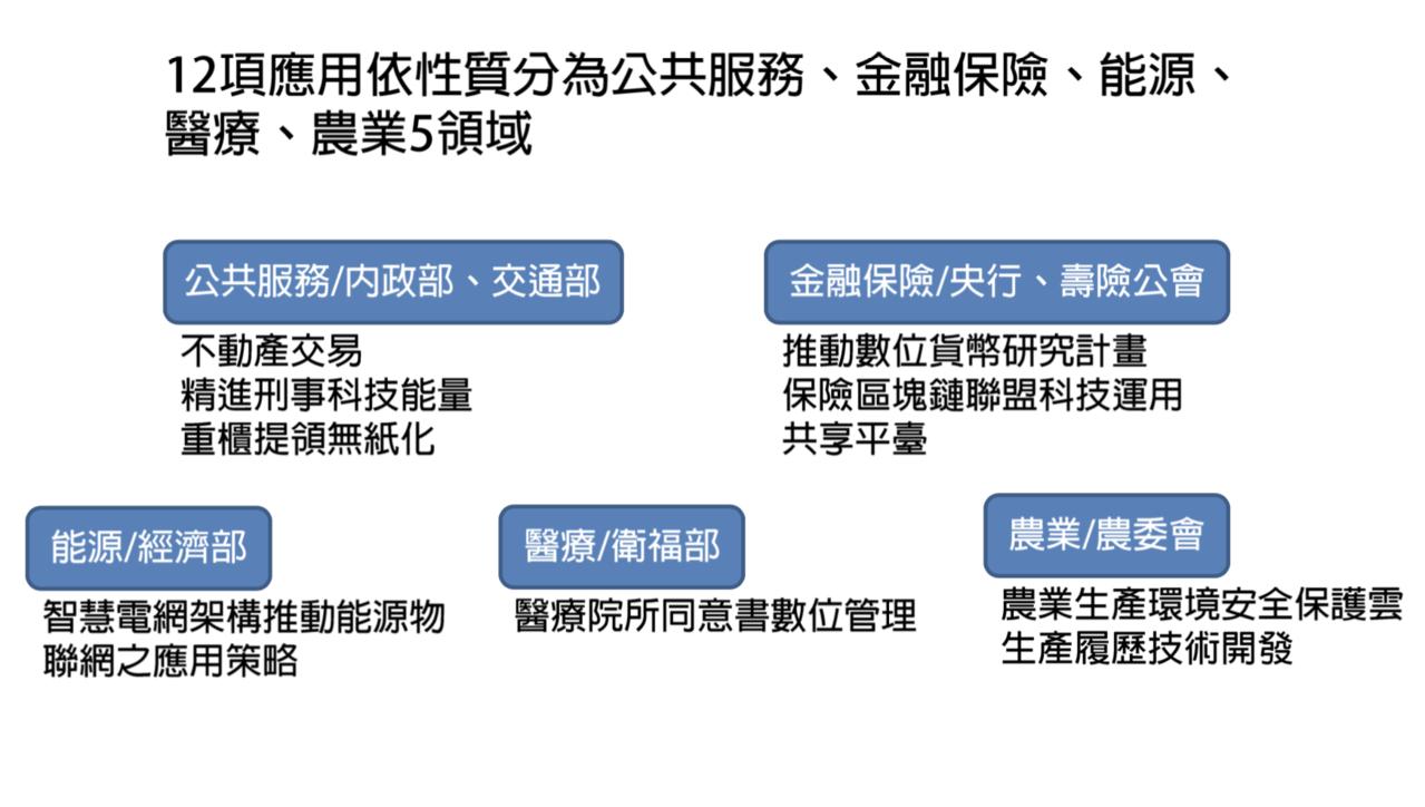 各部會陸續投入區塊鏈導入公共治理的研究,目前已有12項政府委辦的區塊鏈場域應用計...