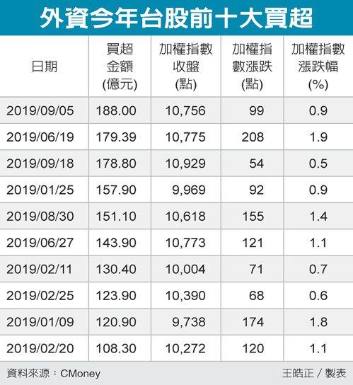外資今年台股前十大買超 圖/經濟日報提供