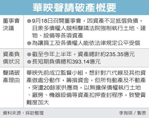華映聲請破產概要 圖/經濟日報提供
