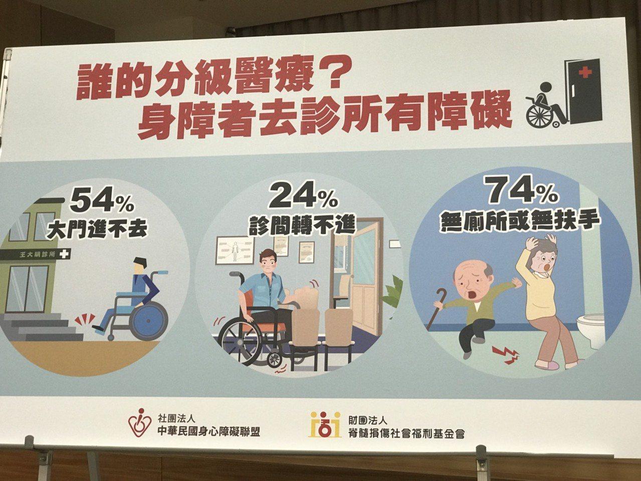 據身心障礙聯盟調查統計發現,54%身障者診所大門進不去,24%診間轉不進,74%...