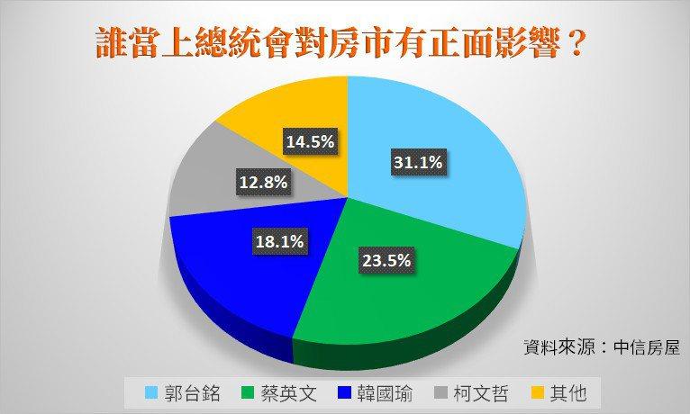 總統當選人與房產市場關係調查表。圖/中信房屋研展室提供