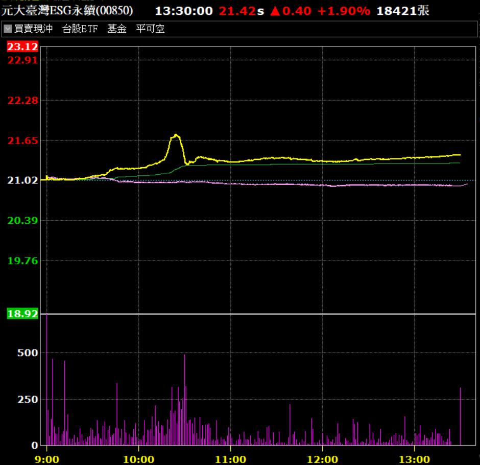 元大臺灣ESG永續ETF今天逆大盤飆漲,溢價也明顯擴大。資料來源:券商軟體