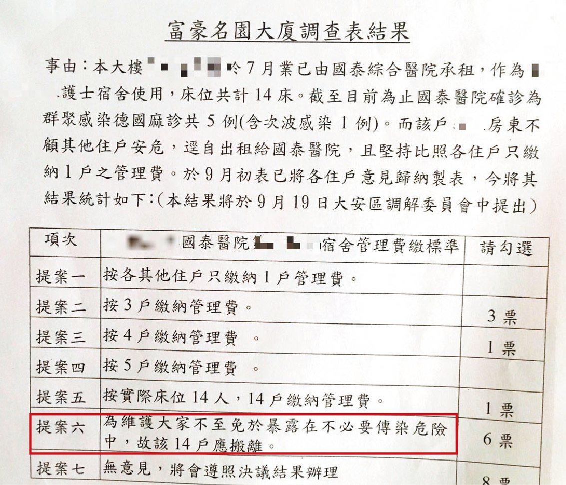 大廈管委會住戶意見調查,有6戶要護理師搬走。 記者張世杰/攝影