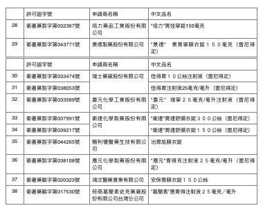 圖說/食藥署公布含有雷尼替定成分的38款胃藥,其中22款仍在販售。圖/食品藥物管...