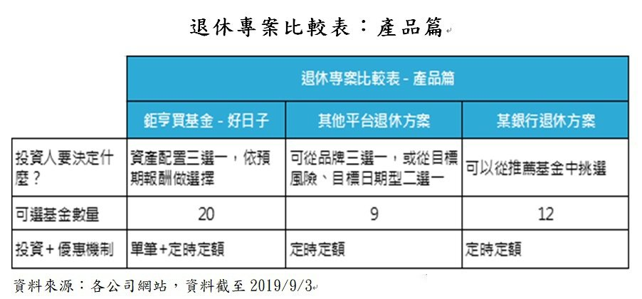 退休專案比較表:產品篇。業者/提供
