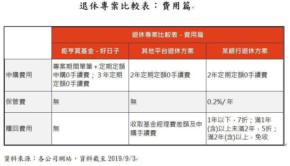 退休專案比較表:費用篇。業者/提供
