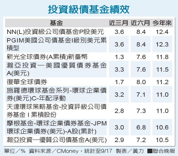 投資級債基金績效 資料來源/CMoney 製表/黃力