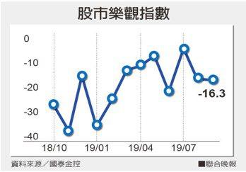 股市樂觀指數。 聯合晚報提供