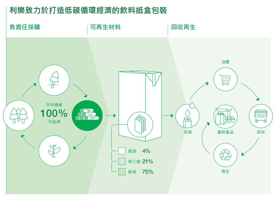 利樂公司從原料、生產到消費後回收再利用,都遵循永續發展原則,打造低碳的循環經濟。...