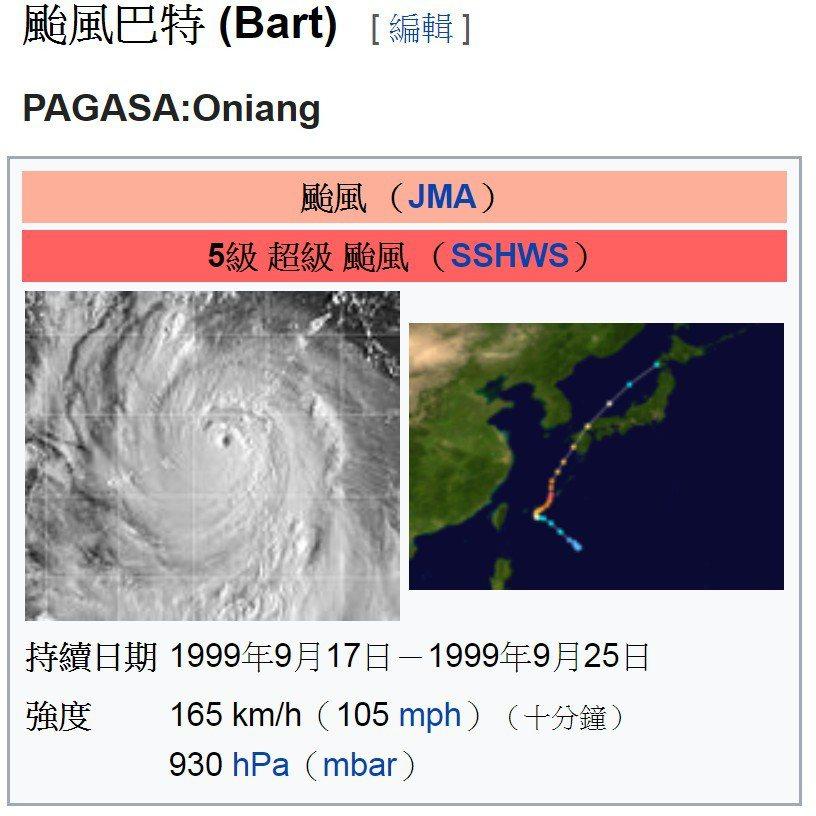 921當時經過台灣附近的巴特颱風。 圖片來源/維基百科