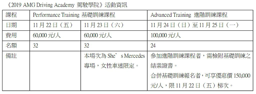 2019 AMG Driving Academy駕駛學院活動資訊。 圖/Merc...
