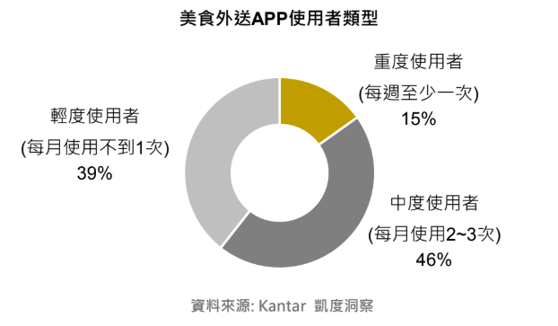 有15%為外送APP重度使用者,每週至少使用1次,頻率比輕度使用者高上12倍。(...