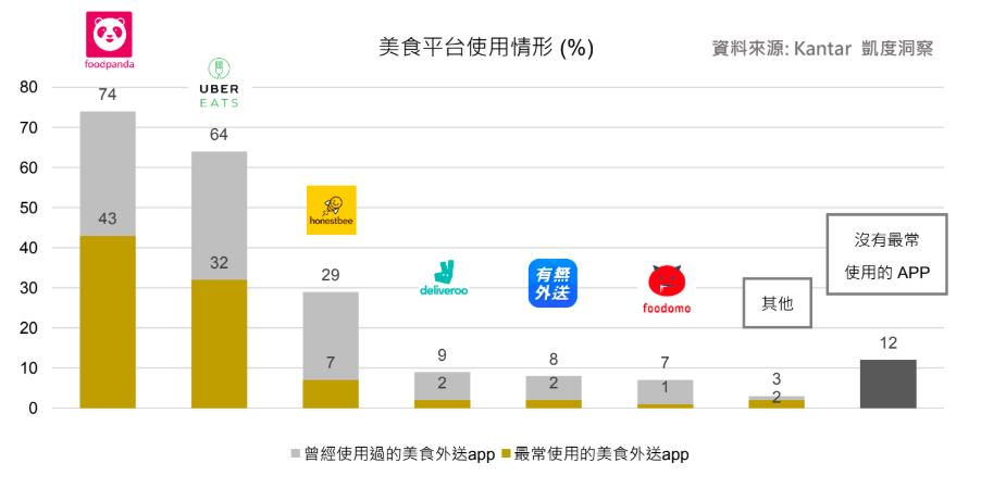台灣人最常使用的是「foodpanda空腹熊貓」,73%的人曾經使用過它的APP...