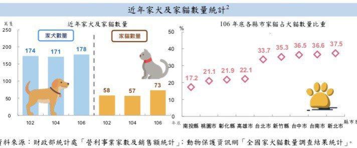 民眾飼養的寵物以狗兒子居多,但相較5年前家貓成長了27%,「貓奴」大增。圖/財政...
