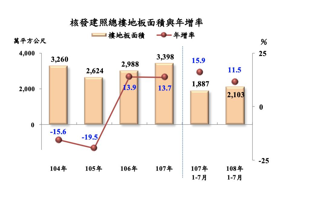 今年1至7月核發建築物建造執照總樓地板面積較上年同期增11.5%。圖/主計總處提...