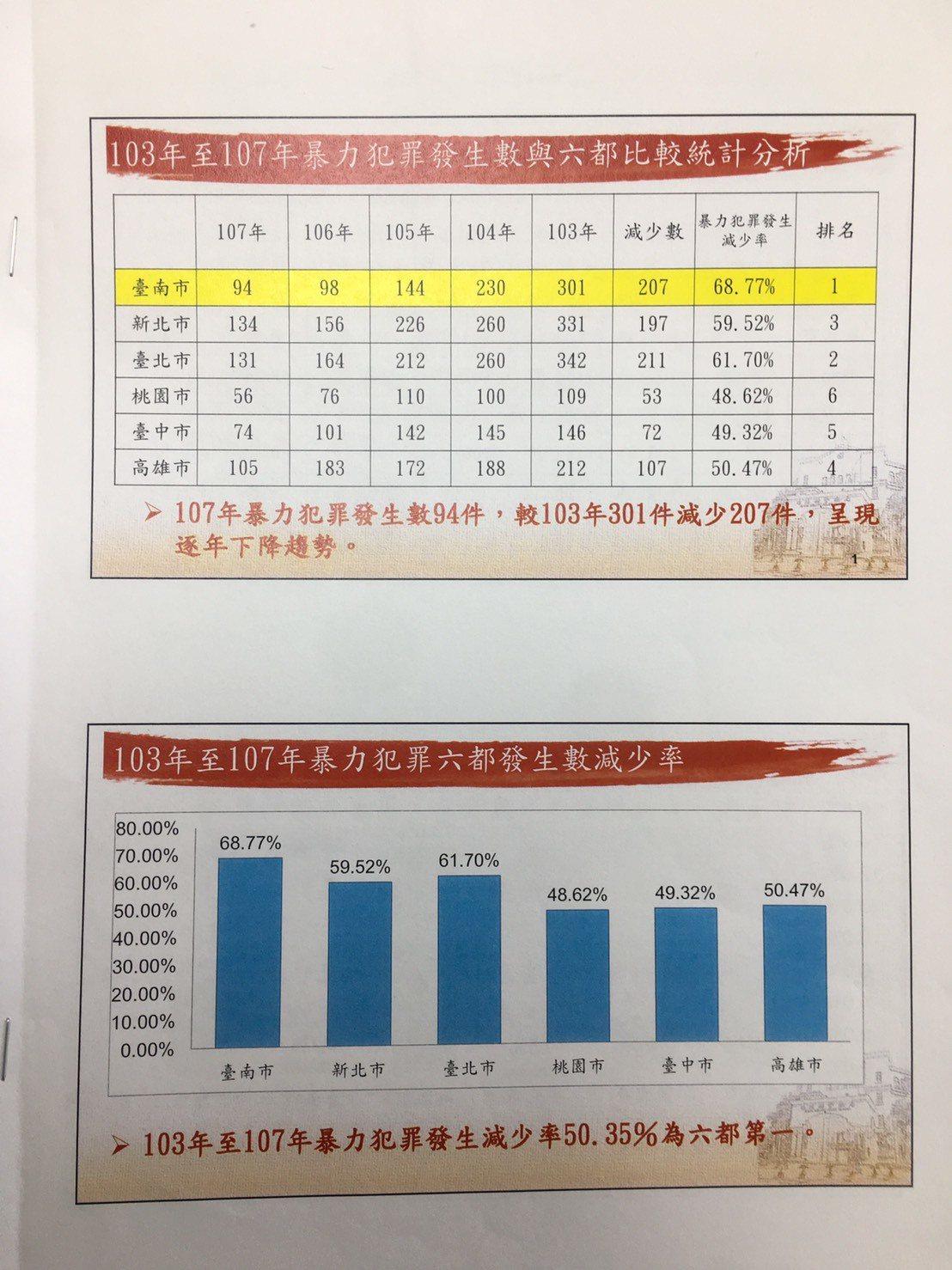 台南市治安倒數第一?一張統計圖表澄清。記者吳淑玲/翻攝
