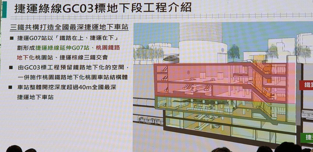 綠捷工程在G07站和台鐵地下化的桃園站、新北新莊捷運延伸線(棕線)共構,要開挖6...