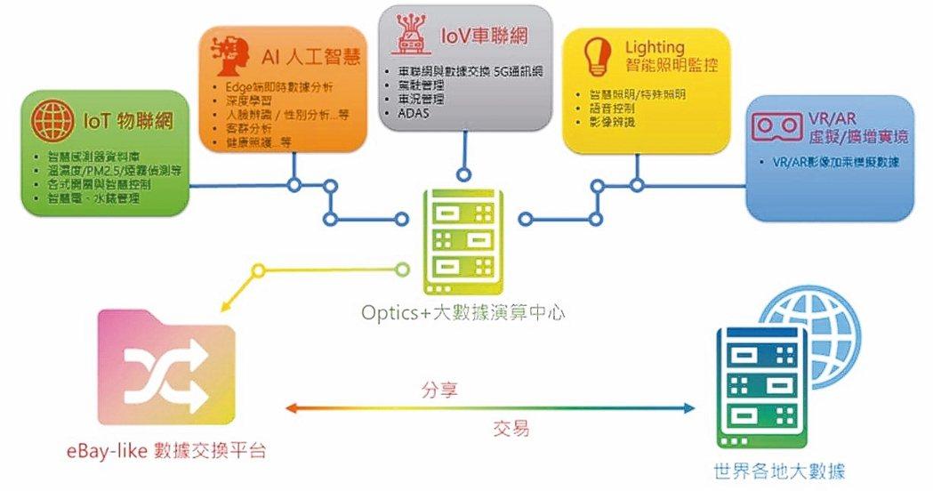 正能光電打造出以智慧硬體為基礎、以AI 5G軟體的人工智能物聯網(AIoT Op...
