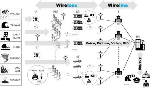 天然災害與資通訊防救災的關係示意圖。 皇輝科技/提供
