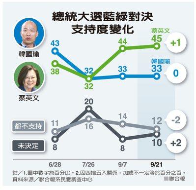 總統大選藍綠對決支持度變化。 聯合報
