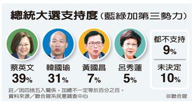 總統大選支持度(藍綠加第三勢力)。 聯合報