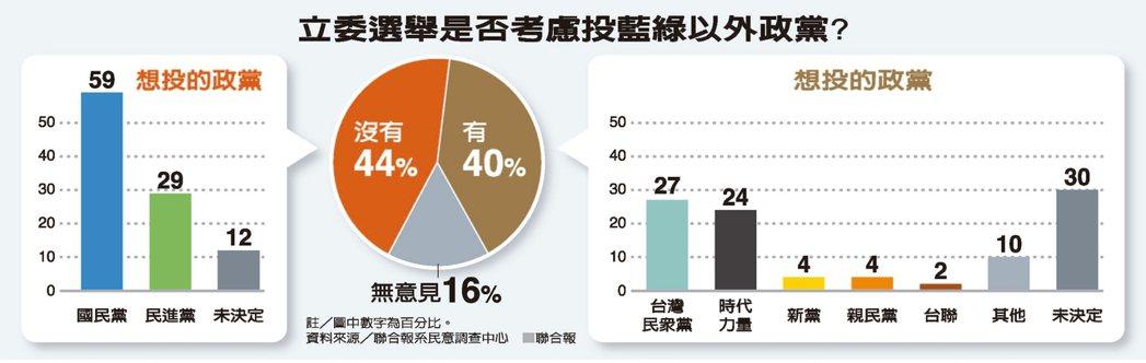 立委選舉是否考慮投藍綠以外政黨? 資料來源/聯合報系民意調查中心 聯合報