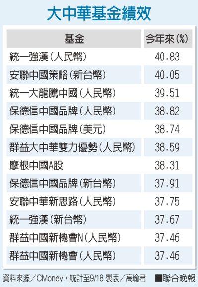 大中華基金績效資料來源/CMoney 製表/高瑜君