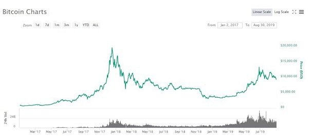 Bitcoin Charts走線圖。  INFINITEC CAPITAL/提供