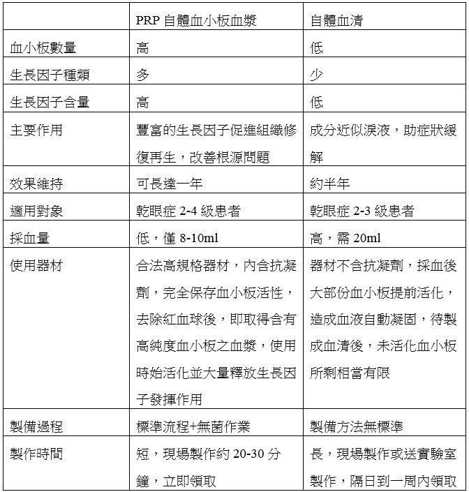 製表/菁英診所眼科林怡汝醫師